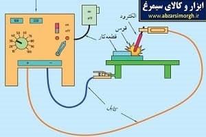 جوشکاری قوس الکتریکی