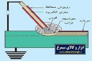 جوش کاری قوس الکتریکی