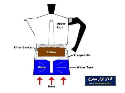 قسمت های موکاات و قهوه جوش روگازی