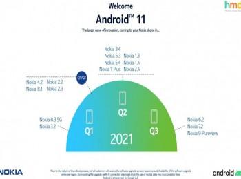 تاریخ عرضه اندروید 11 برای گوشیهای نوکیا مشخص شد