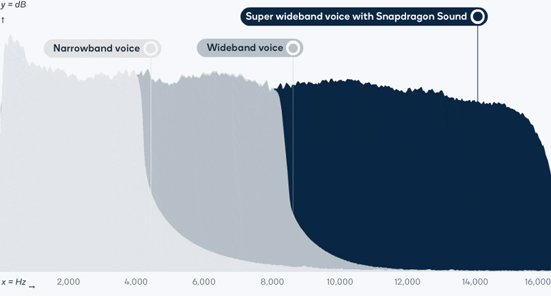 تکنولوژی Snapdragon Sound کوالکام