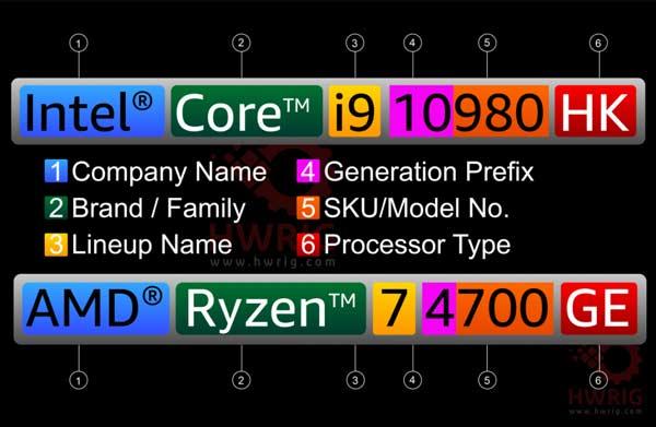 قرارداد اسمی پردازندههای اینتل