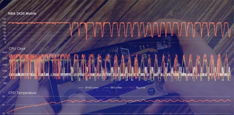 عملکرد گوشی شیائومی ردمی k40 Pro در بازی NBA 2K 20