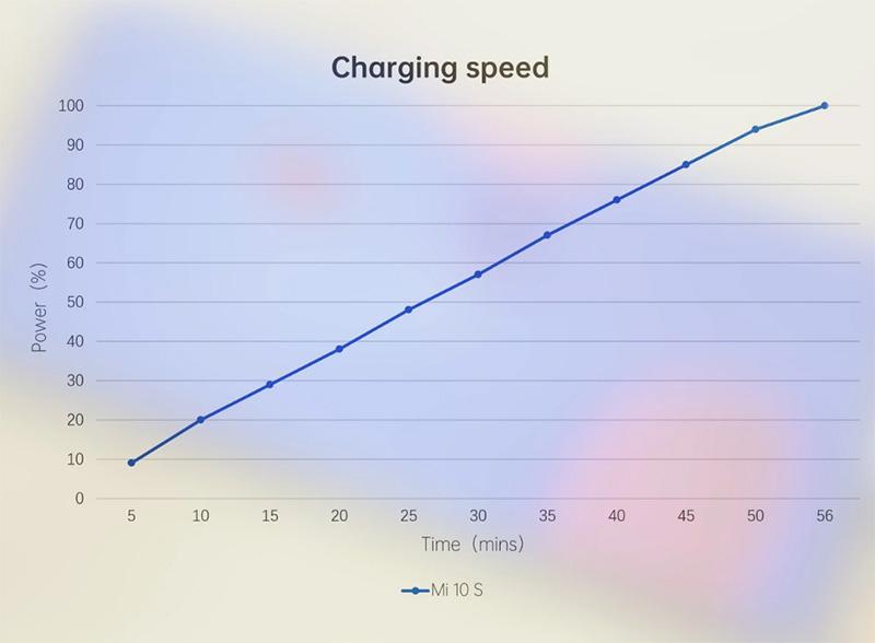 گوشی شیائومی می 10 اس مجهز به باتری 4780 میلی آمپری