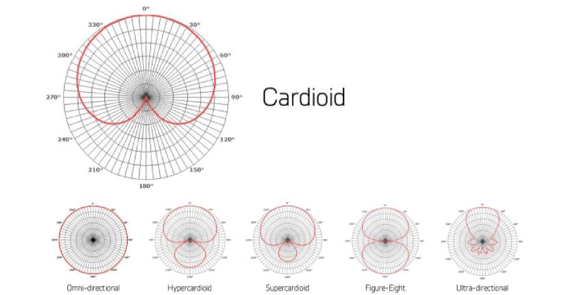 الگوهای قطبی برای میکروفون های مختلف