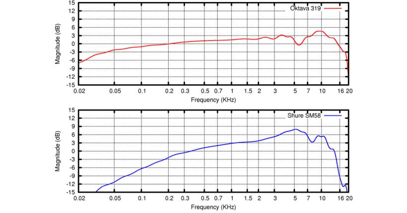 5. منحنی پاسخگویی یا Response Curves