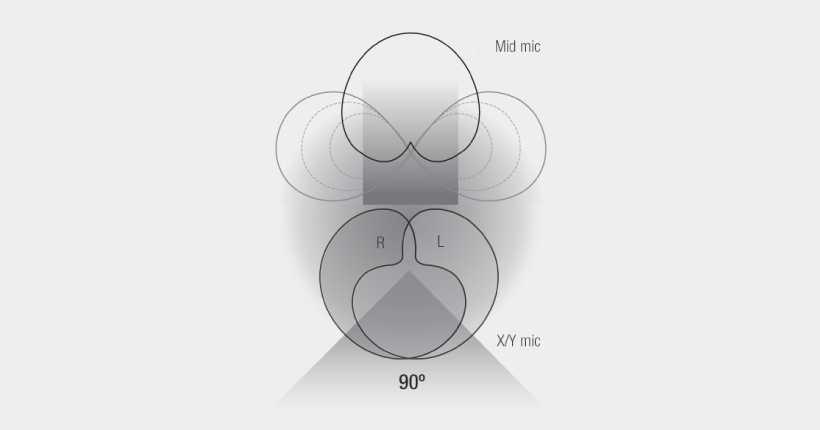 حالات مختلف ضبط رکوردر zoom h2n