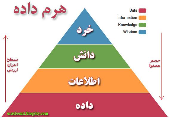درآمدی بر داده، اطلاعات، دانش و خرد در گردشگری