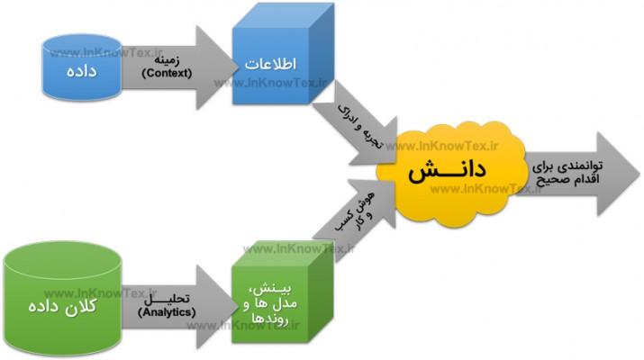 کلان داده و مدیریت دانش