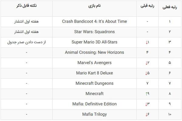 در صدر جدول فروش هفتگی بریتانیاCrash Bandicoot 4: It's About Time بازی