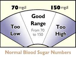نکات مهم پیشگیری از دیابت