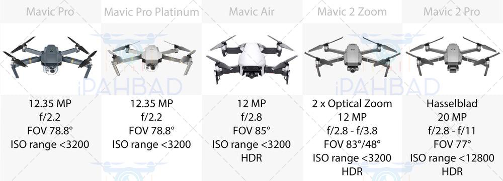 مقابسه دوربین های هلی شات mavic pro, mavic air, mavic 2 zoom, mavic 2 pro, mavic pro platinum