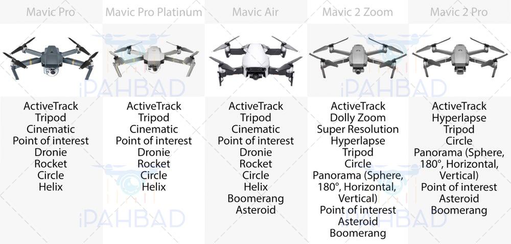 مقایسه حالات تصویربرداری هوایی کواد کوپتر مویک mavic pro, mavic air, mavic 2 zoom, mavic 2 pro, mavic pro platinum