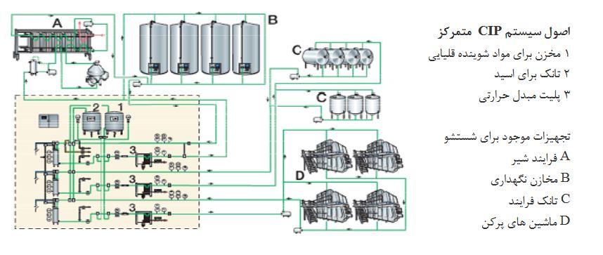 سیستم شستشوی متمرکز cip