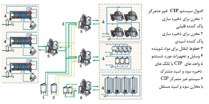سیستم شستشوغیرمتمرکز CIP