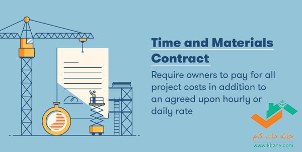 قرارداد مواد و زمان