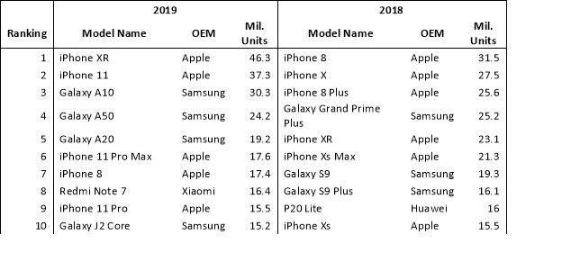 پرفروش ترین گوشی های سال 2019 مشخص شدند.