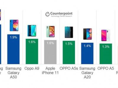پر فروش ترین گوشی های بازار مشخص شدند.
