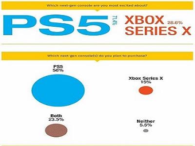 گیمرها PS5 را به Xbox Series X ترجیح میدهند