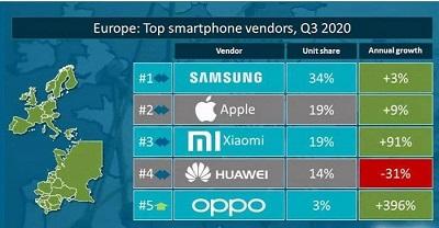 سامسونگ در سومین فصل سال 2020، بهترین فروشنده گوشی در اروپا شد