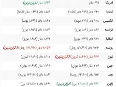 قیمت گوشی آیفون اپل در کشورهای مختلف