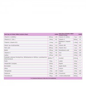 فاکتور های غذایی محصولات