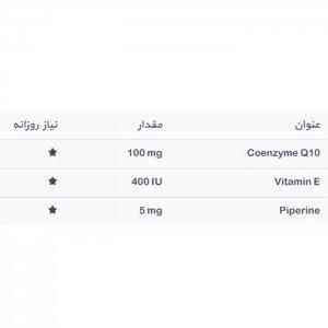 فاکتور های غذایی محصول