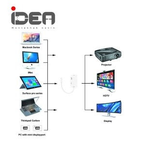 تبدیل Mini Display به DVI/HDMI/VGA ایده