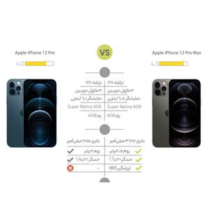 گوشی موبایل اپل  iPhone 12 Pro Max   دو سیم کارت ظرفیت 128 گیگابایت و رم 6 گیگابایت BLUE