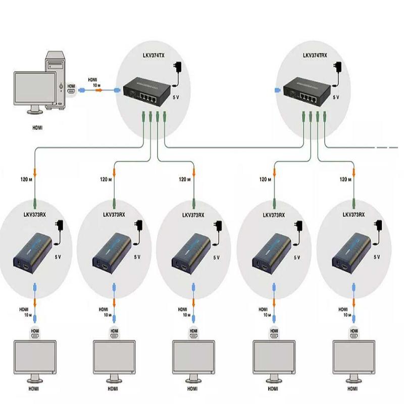 توسعه دهنده تصویر HDMI لنکنگ مدل LKV374 با برد 120 متر