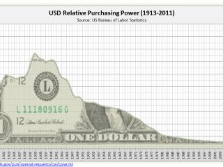 پیشبینی قیمت دلار پس از انتخابات ریاست جمهوری 96