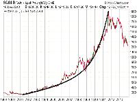 بررسی افزایش و کاهش قیمت در بازار طلا وارز