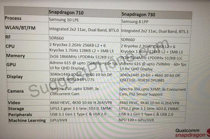 مشخصات پردازندههای اسنپدراگون 710 و اسنپدراگون 730 لو رفت