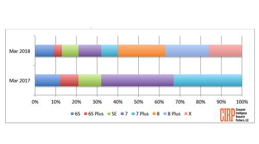 خریداران آمریکایی در سه ماهه اول 2018 کدام مدل های آیفون را ترجیح داده اند؟