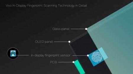 ویوو از سنسور اثر انگشت یکپارچه با نمایشگر گوشی هوشمند رونمایی کرد