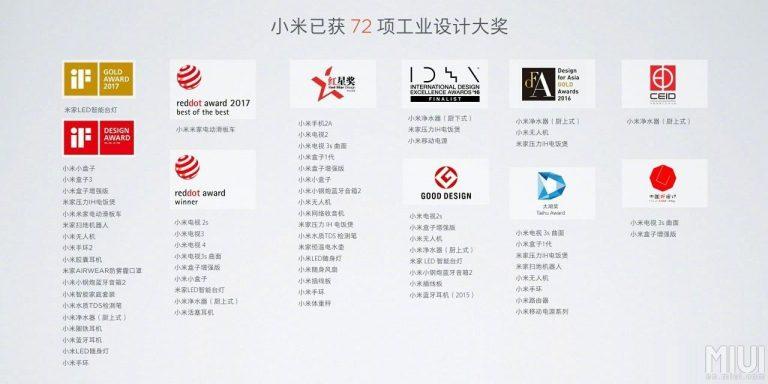 محصولات شیائومی برنده ۷۲ جایزه بین المللی شده اند.