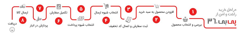 مراحل خرید از سایت