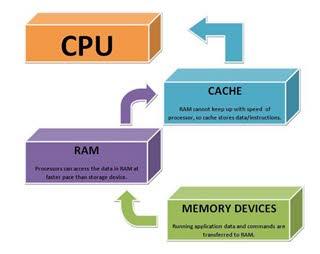 درباره حافظه Cache و انواع L1، L2 و L3 آن چه می دانید؟