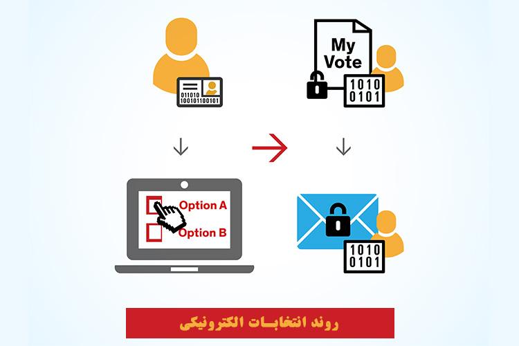 روند رای گیری الکترونیکی