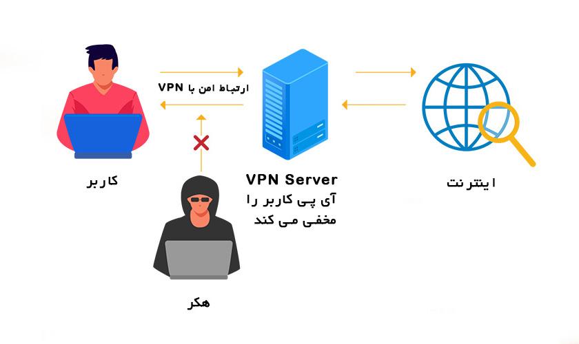 ارتباط مبتنی بر VPN