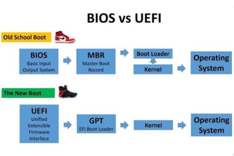 ارتقاء بایوس به UEFI